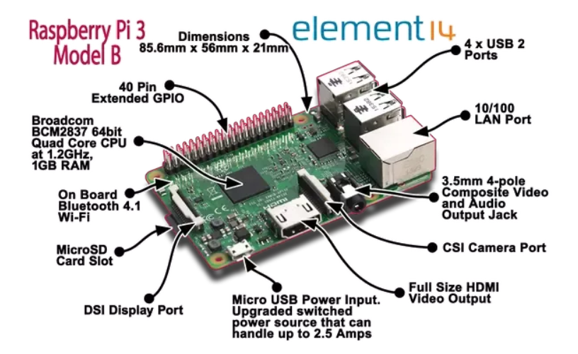 Best Raspberry Pi Starter Kits [Buying Guide And Walkthrough