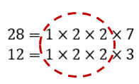 The common factors of 28 and 12 are 1, 2, and 2
