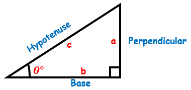 A triangle with a right angle and an unknown angle