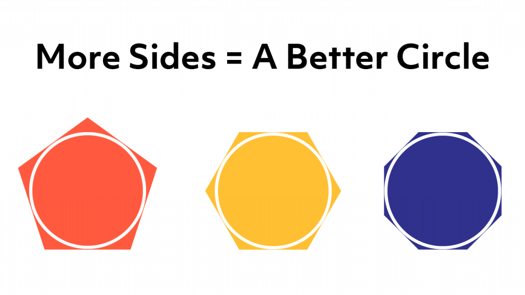 A diagram showing how more sides equals a better circle
