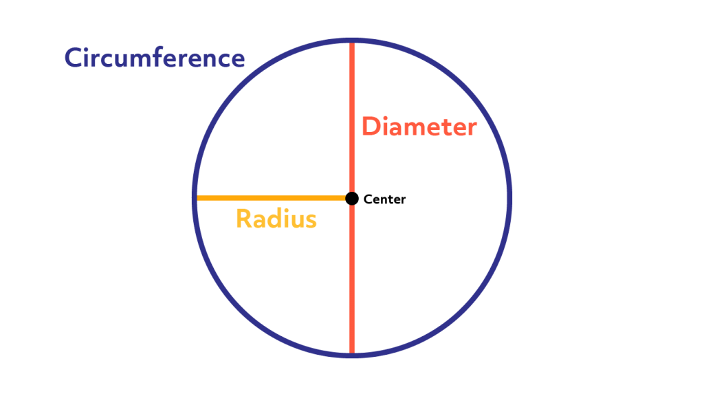 Diagram showing the circumference, diameter, and radius of a circle