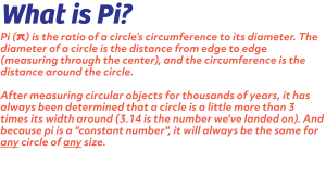 Explaining what pi is