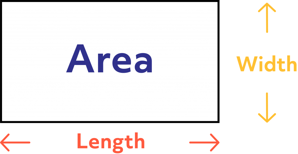 Diagram that displays the width, length, and area of a rectangle