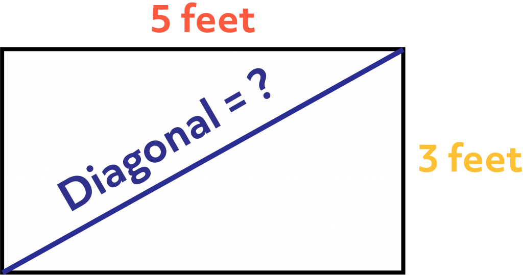 A rectangle with a length of 5 feet, a width of 3 feet, and an unknown diagonal