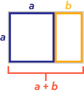 Rectangle A + Rectangle B equals a +b