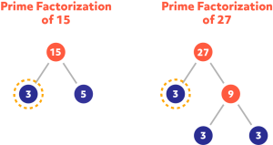 Diagram showing the prime factorization of 15 and 27