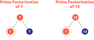 Diagram showing the prime factorization of 7 and 13