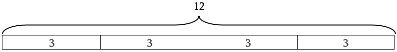 A diagram showing how 12 can be broken down into four sections of three