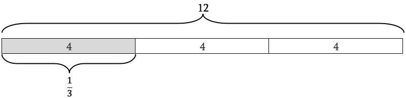 Diagram showing how 4 is 1/3 of 12