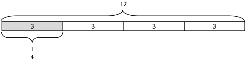 Diagram showing how 3 is 1/4 of 12