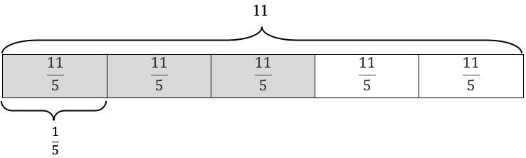 Diagram showing how 33/11 is 3/5 of 11