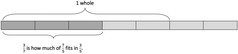 Diagram showing 7/5 of a whole