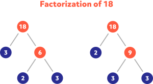 Diagram showing the factorization of 18