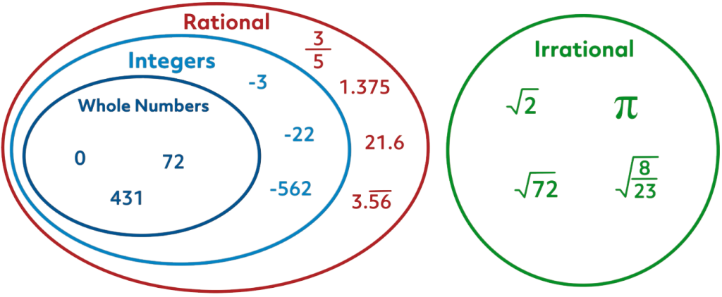 A diagram showing whole numbers, integers, rational numbers, and irrational numbers